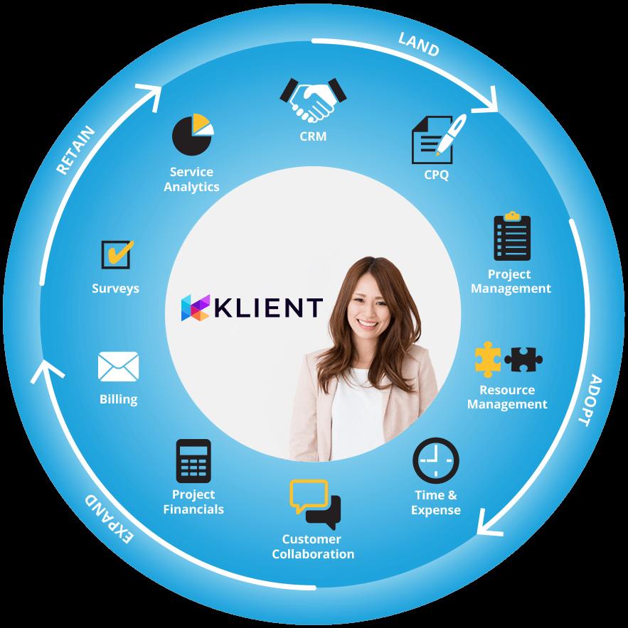 Klient Process