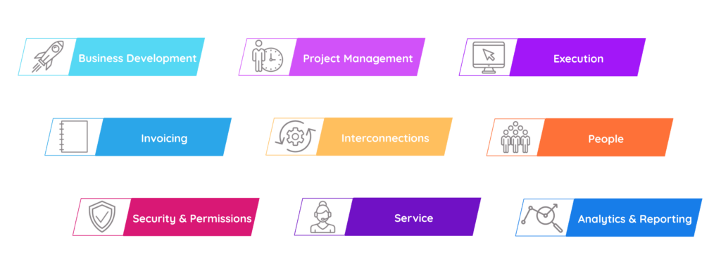 Klient PSA - Nine Modules Shown - • Business Development • Project Management • Execution • Invoicing • Interconnections • People • Security and Permissions • Analytics and Reporting • Service